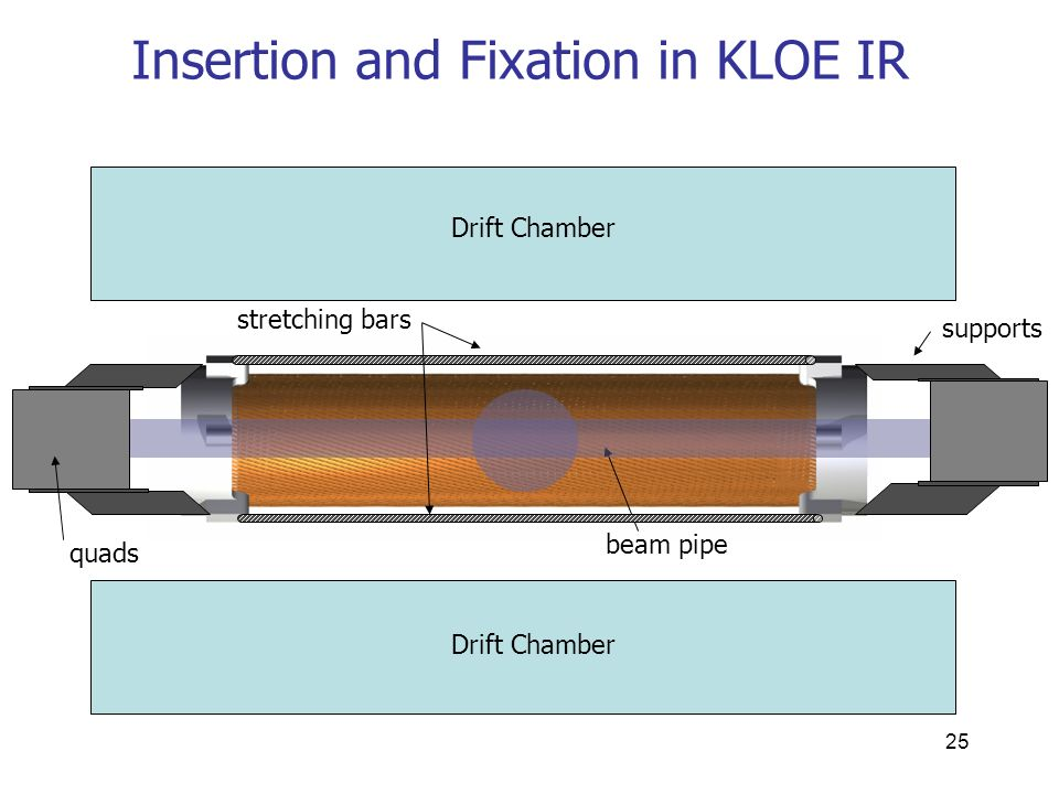 25 Insertion and Fixation in KLOE IR Drift Chamber supports stretching bars beam pipe quads