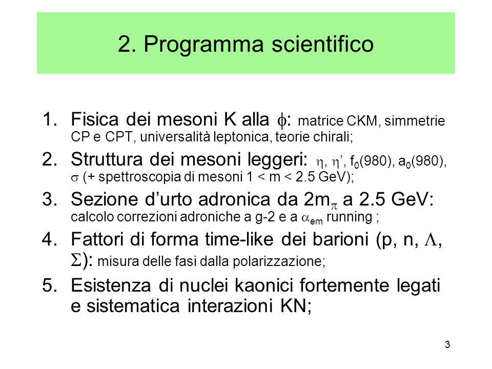 3 2. Programma scientifico 1.Fisica dei mesoni K alla : matrice CKM, simmetrie CP e CPT, universalità leptonica, teorie chirali; 2.Struttura dei meson