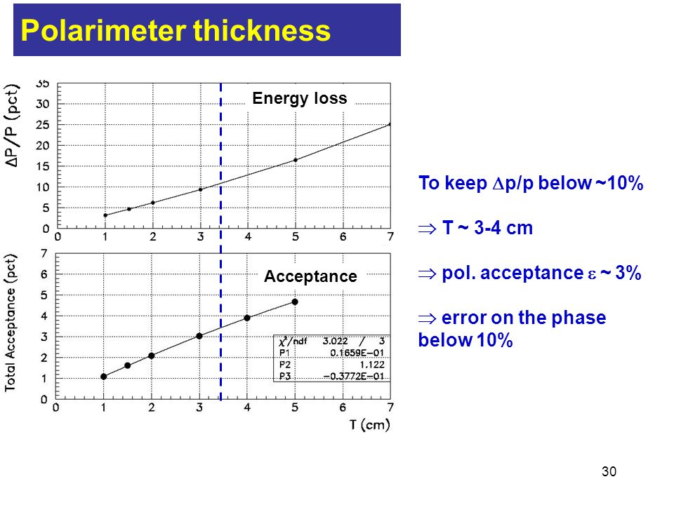 30 Energy loss Acceptance Polarimeter thickness To keep p/p below ~10% T ~ 3-4 cm pol.