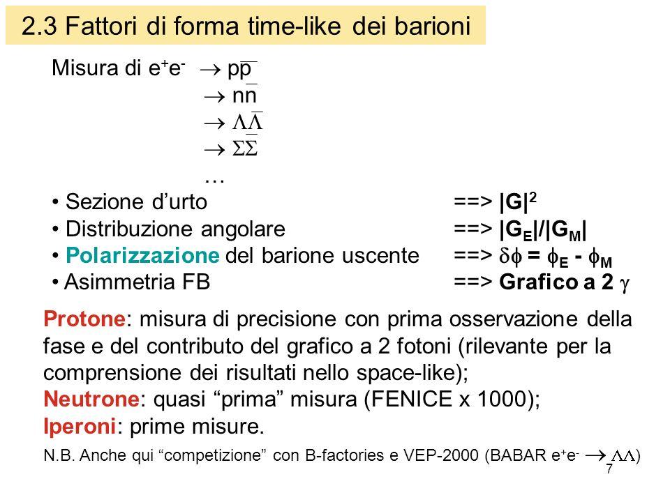 7 2.3 Fattori di forma time-like dei barioni Misura di e + e - pp n … Sezione durto ==> |G| 2 Distribuzione angolare ==> |G E |/|G M | Polarizzazione del barione uscente ==> = E - M Asimmetria FB ==> Grafico a 2 Protone: misura di precisione con prima osservazione della fase e del contributo del grafico a 2 fotoni (rilevante per la comprensione dei risultati nello space-like); Neutrone: quasi prima misura (FENICE x 1000); Iperoni: prime misure.
