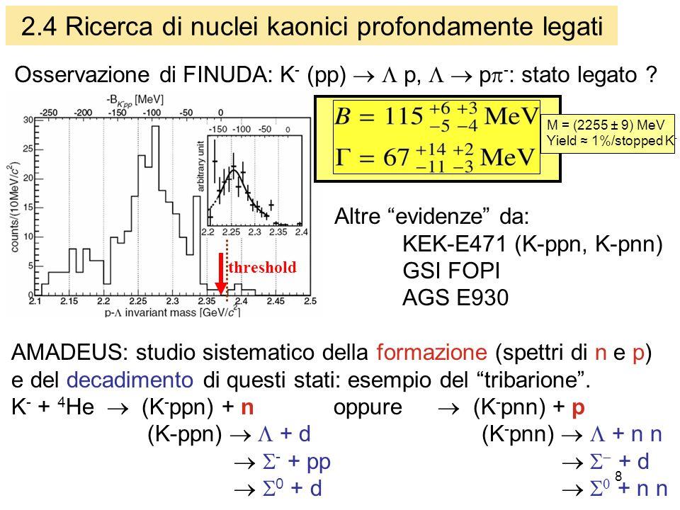 8 2.4 Ricerca di nuclei kaonici profondamente legati threshold Osservazione di FINUDA: K - (pp) p, p - : stato legato .