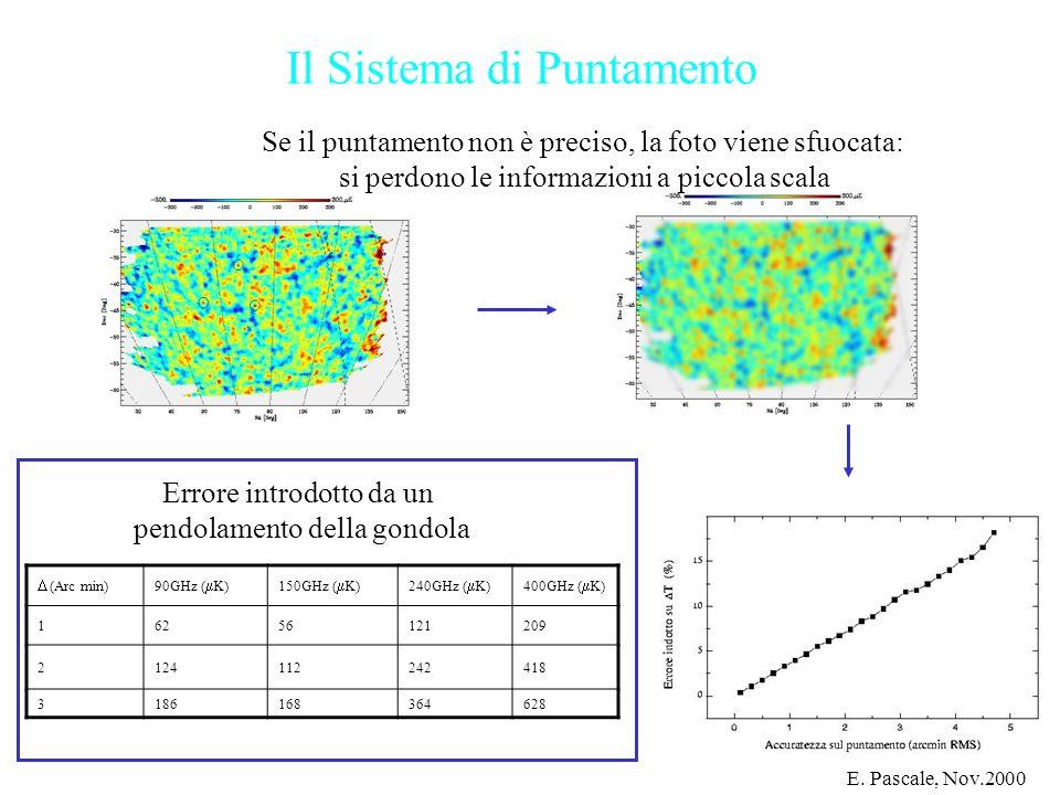 Il Sistema di Puntamento (Arc min)90GHz ( K)150GHz ( K)240GHz ( K)400GHz ( K) 16256121209 2124112242418 3186168364628 Errore introdotto da un pendolam