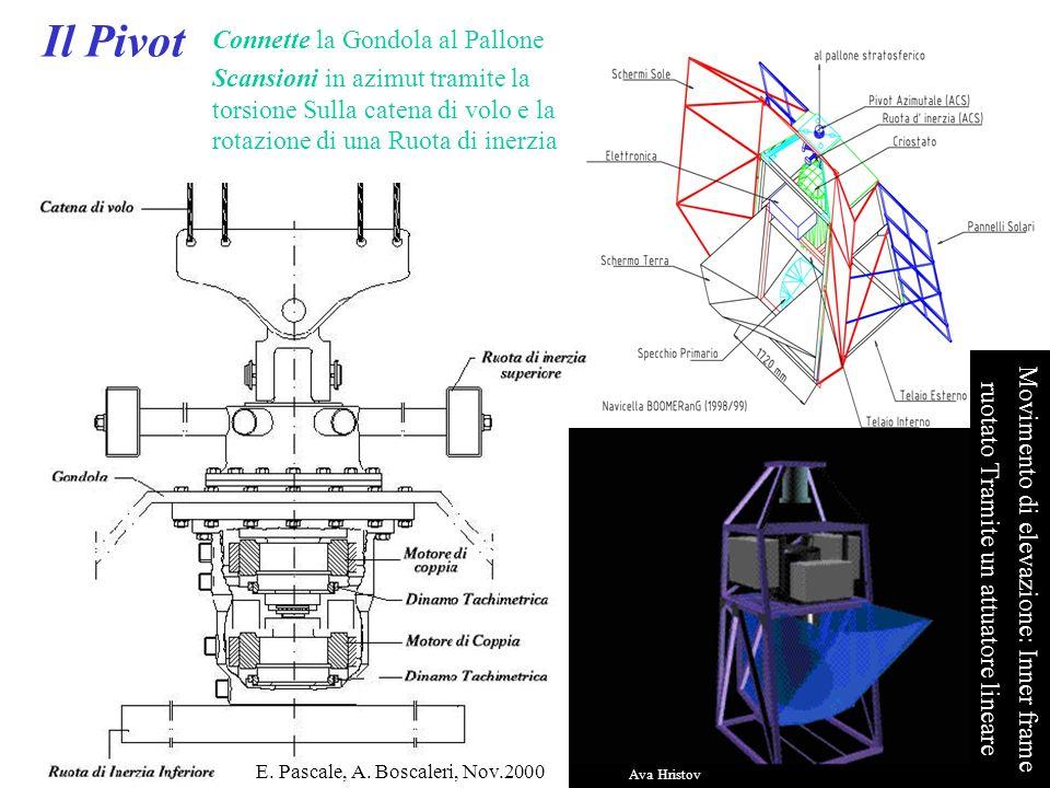 E. Pascale, A. Boscaleri, Nov.2000 Connette la Gondola al Pallone Scansioni in azimut tramite la torsione Sulla catena di volo e la rotazione di una R