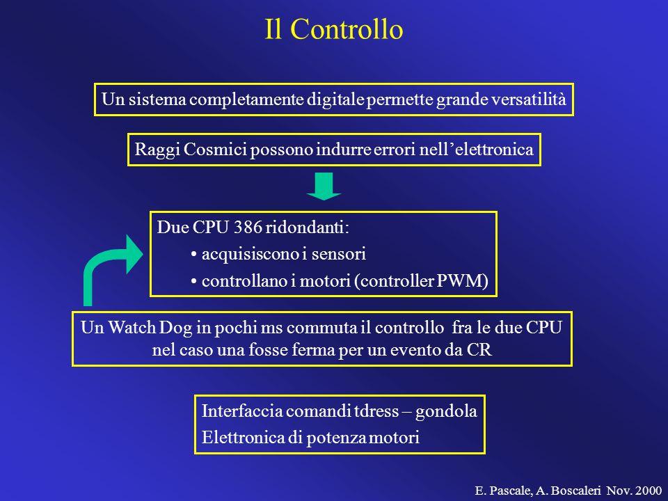 Il Controllo Un sistema completamente digitale permette grande versatilità Raggi Cosmici possono indurre errori nellelettronica Due CPU 386 ridondanti