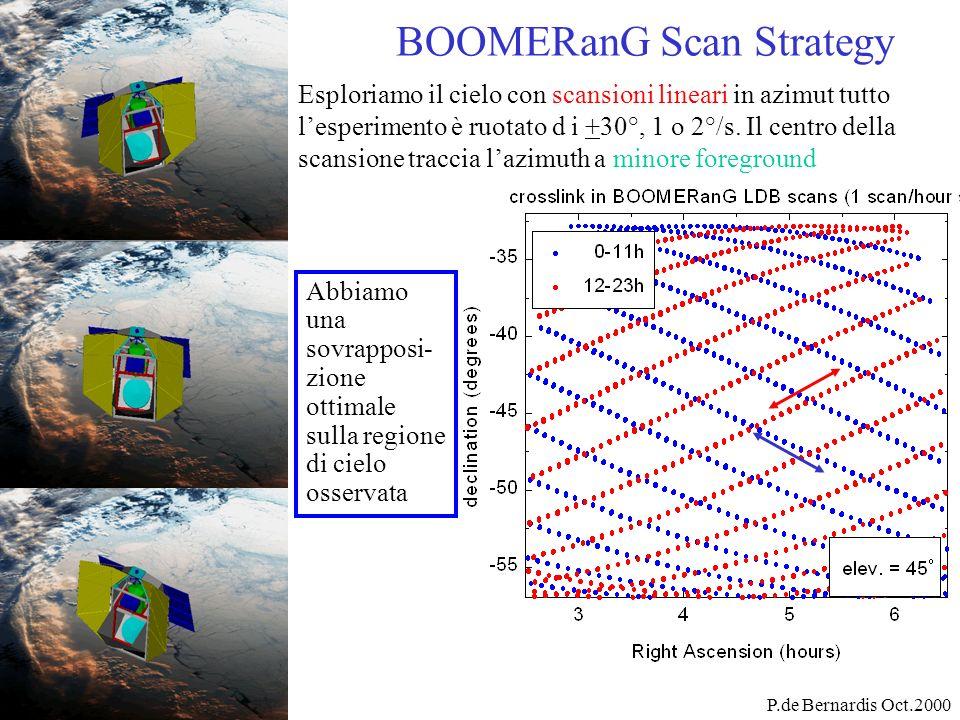 BOOMERanG Scan Strategy Abbiamo una sovrapposi- zione ottimale sulla regione di cielo osservata P.de Bernardis Oct.2000 Esploriamo il cielo con scansi