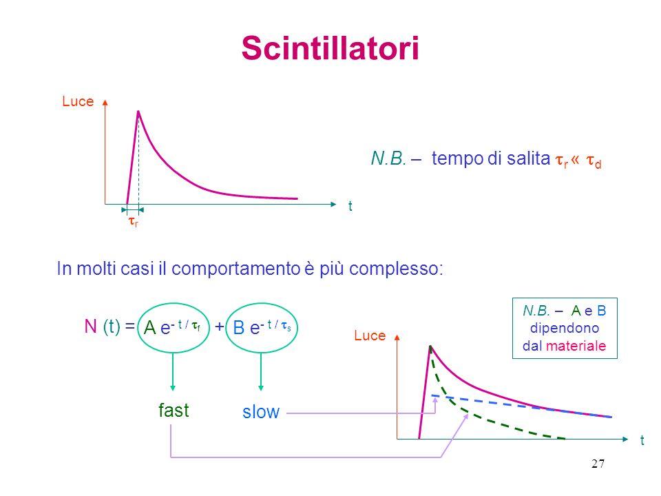 27 Scintillatori t Luce r N.B. – tempo di salita r « d In molti casi il comportamento è più complesso: t Luce N (t) = A e - t / f B e - t / s + fast s