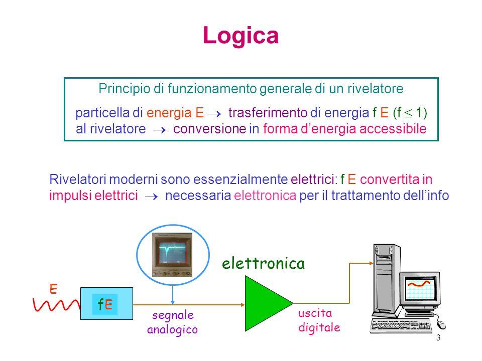 3 Principio di funzionamento generale di un rivelatore particella di energia E trasferimento di energia f E (f 1) al rivelatore conversione in forma d