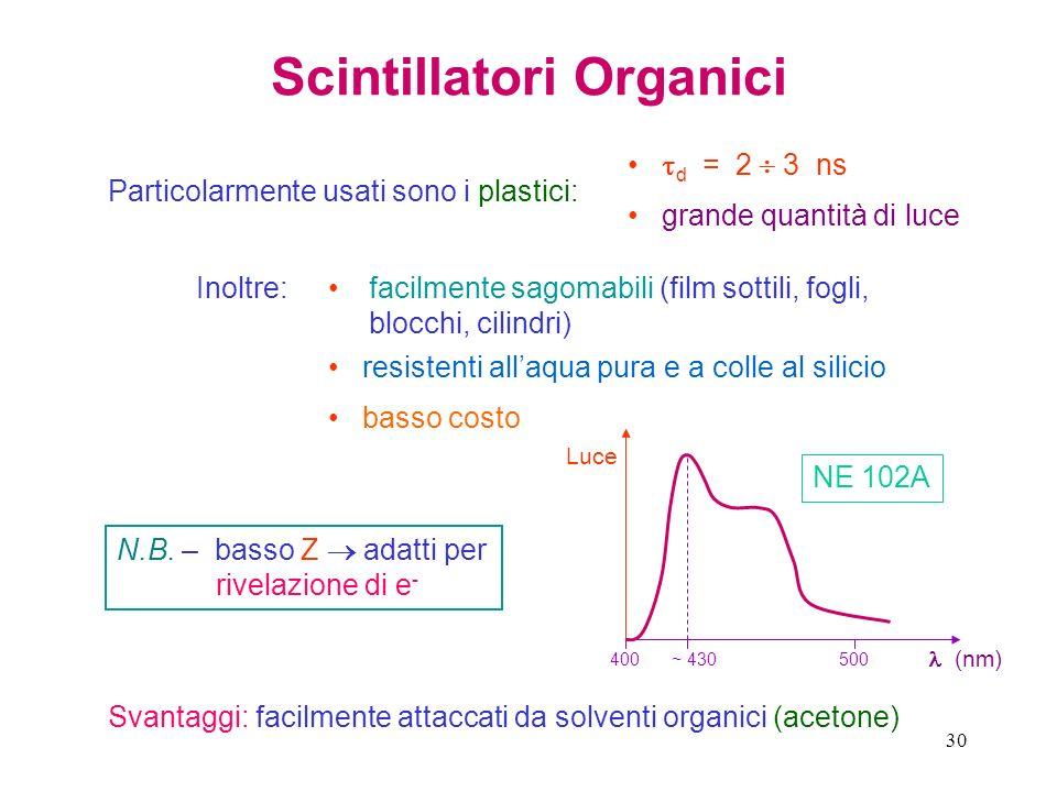 30 Scintillatori Organici Particolarmente usati sono i plastici: d = 2 3 ns grande quantità di luce Inoltre: Svantaggi: facilmente attaccati da solven