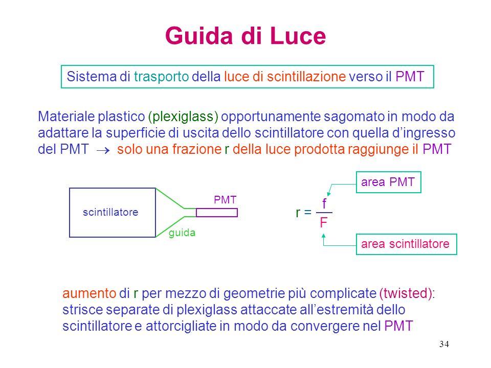 34 Guida di Luce Sistema di trasporto della luce di scintillazione verso il PMT Materiale plastico (plexiglass) opportunamente sagomato in modo da ada