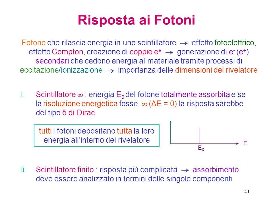 41 Risposta ai Fotoni Fotone che rilascia energia in uno scintillatore effetto fotoelettrico, effetto Compton, creazione di coppie e ± generazione di