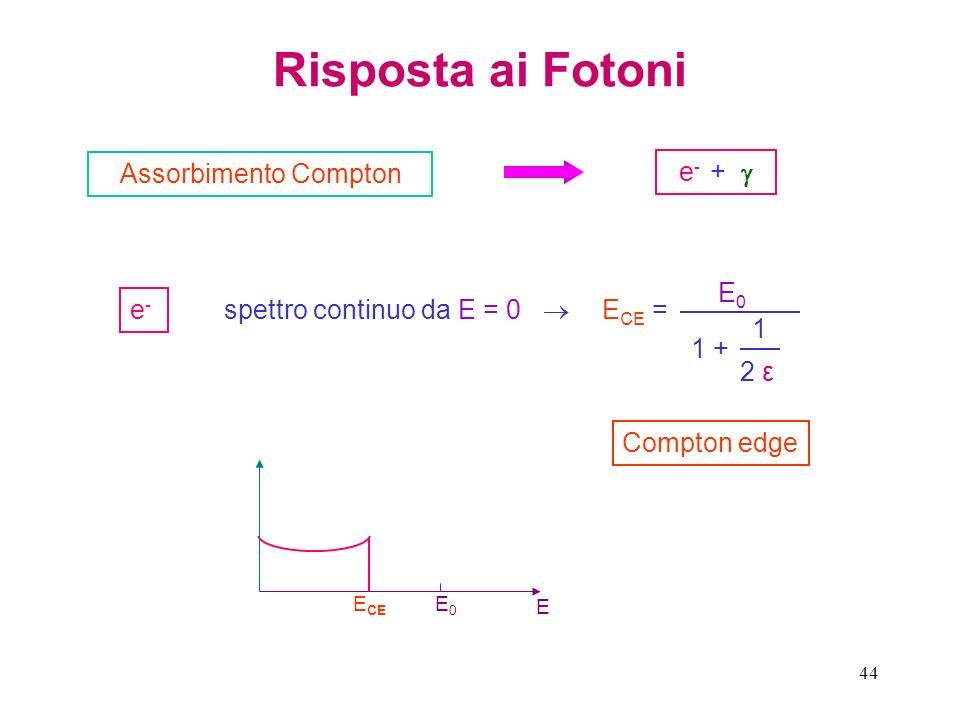 44 Risposta ai Fotoni Assorbimento Compton e - + e-e- spettro continuo da E = 0 E CE = E0E0 1 + 1 2 ε2 ε Compton edge E E0E0 E CE