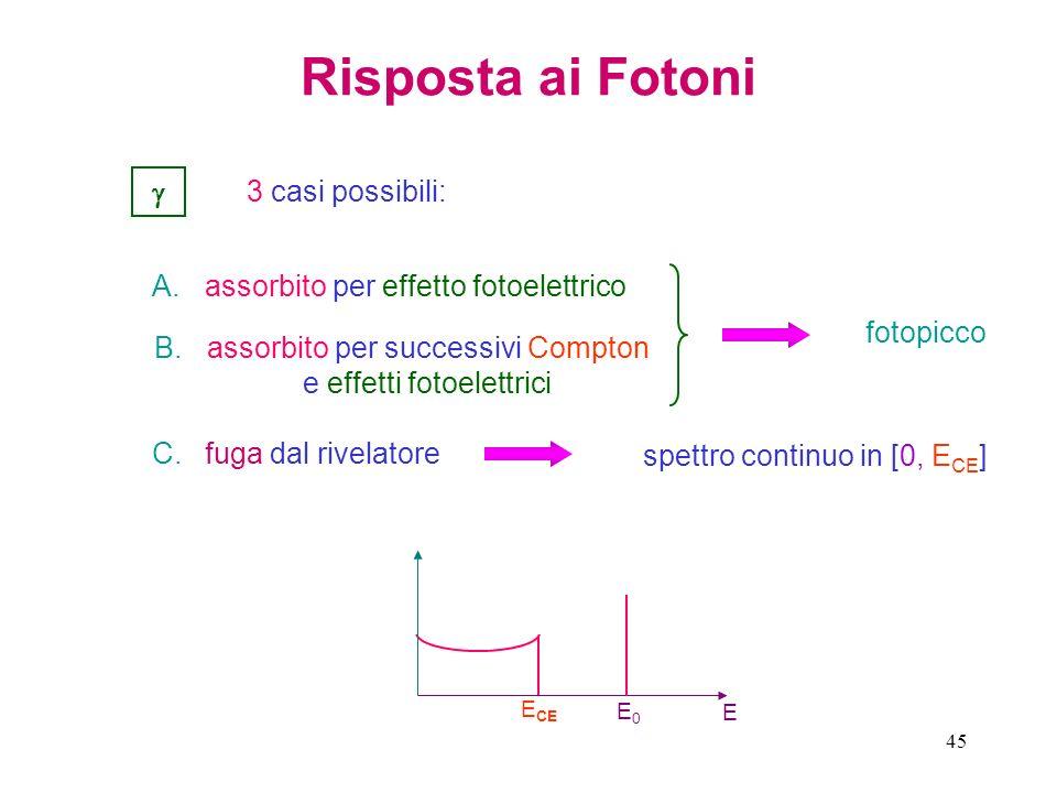 45 Risposta ai Fotoni 3 casi possibili: A.assorbito per effetto fotoelettrico B.assorbito per successivi Compton e effetti fotoelettrici C.fuga dal ri