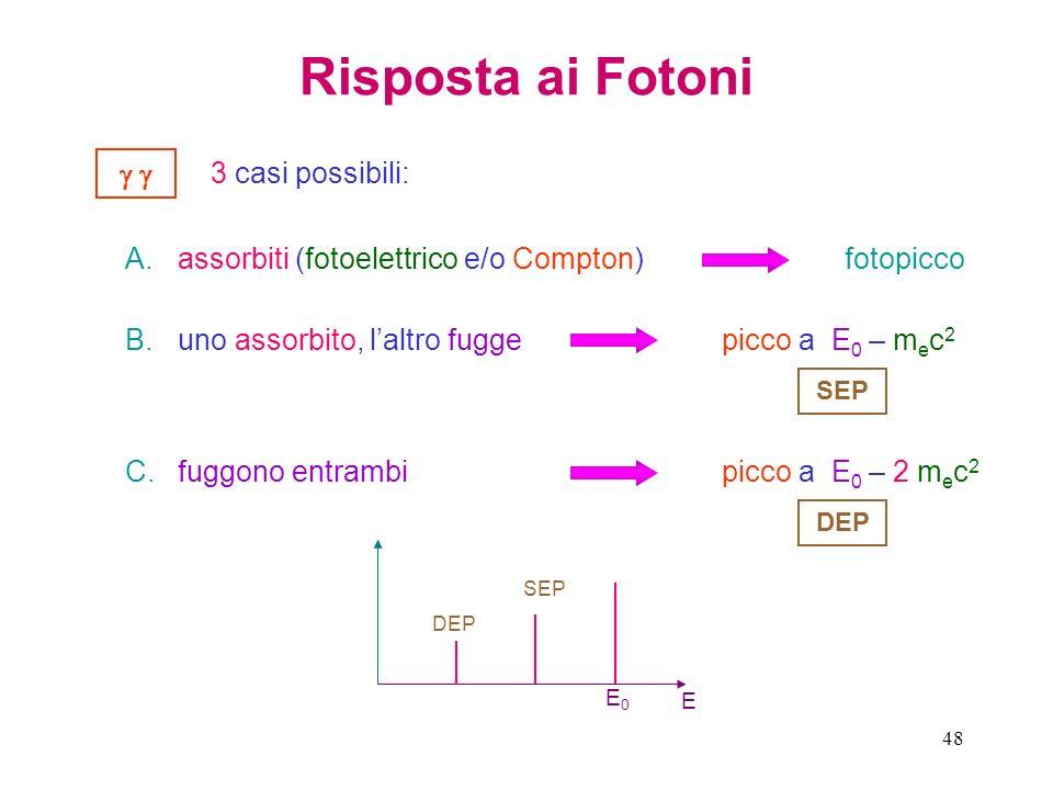 48 Risposta ai Fotoni 3 casi possibili: A.assorbiti (fotoelettrico e/o Compton)fotopicco B.uno assorbito, laltro fuggepicco a E 0 – m e c 2 C.fuggono