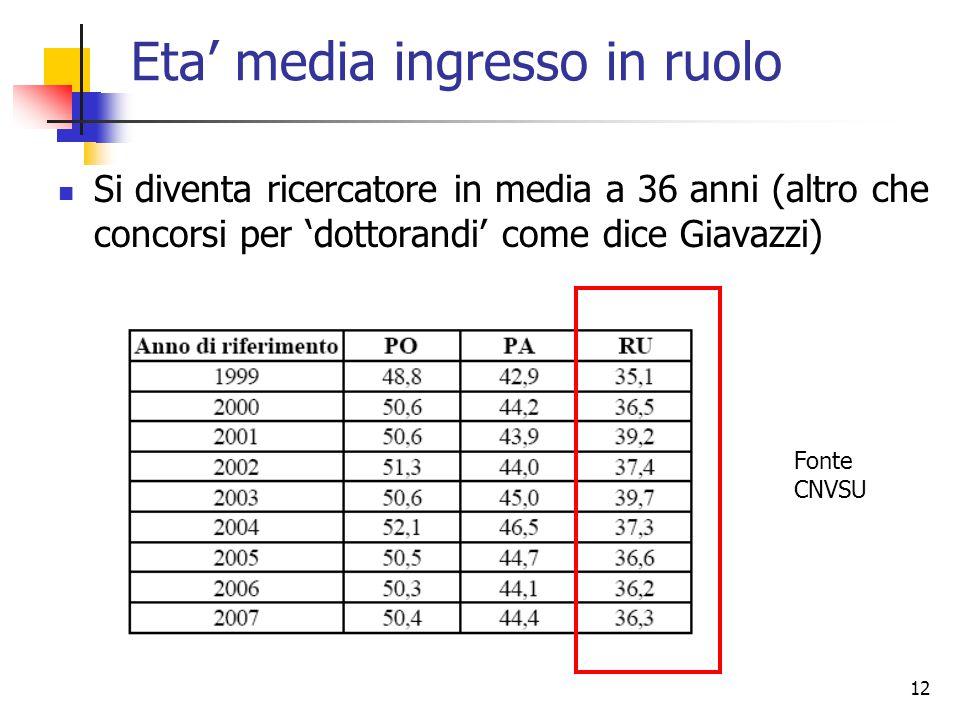 12 Eta media ingresso in ruolo Si diventa ricercatore in media a 36 anni (altro che concorsi per dottorandi come dice Giavazzi) Fonte CNVSU