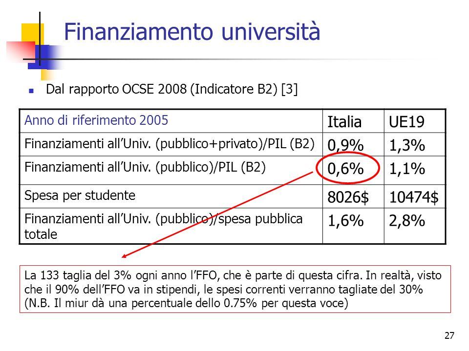 27 Finanziamento università Dal rapporto OCSE 2008 (Indicatore B2) [3] Anno di riferimento 2005 ItaliaUE19 Finanziamenti allUniv.