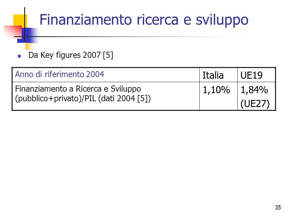 35 Finanziamento ricerca e sviluppo Da Key figures 2007 [5] Anno di riferimento 2004 ItaliaUE19 Finanziamento a Ricerca e Sviluppo (pubblico+privato)/PIL (dati 2004 [5]) 1,10%1,84% (UE27)
