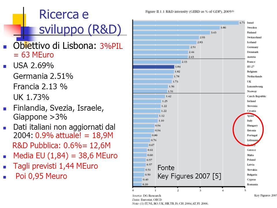 36 Ricerca e sviluppo (R&D) Obiettivo di Lisbona: 3%PIL = 63 MEuro USA 2.69% Germania 2.51% Francia 2.13 % UK 1.73% Finlandia, Svezia, Israele, Giappone >3% Dati italiani non aggiornati dal 2004: 0.9% attuale.