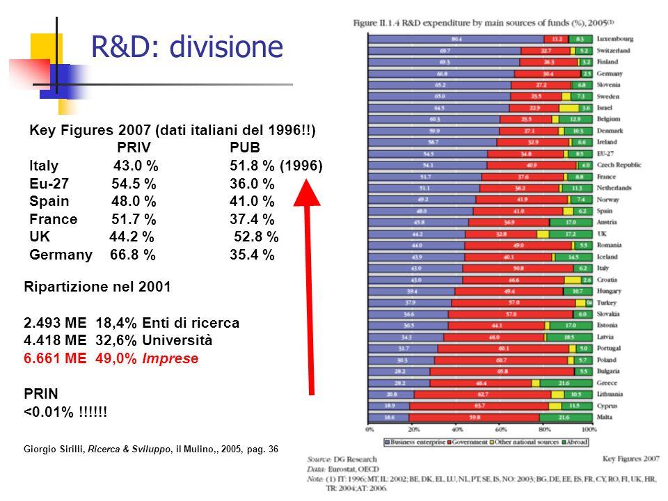38 R&D: divisione Key Figures 2007 (dati italiani del 1996!!) PRIV PUB Italy 43.0 % 51.8 % (1996) Eu-27 54.5 % 36.0 % Spain 48.0 % 41.0 % France 51.7 % 37.4 % UK 44.2 % 52.8 % Germany 66.8 % 35.4 % Ripartizione nel 2001 2.493 ME 18,4% Enti di ricerca 4.418 ME 32,6% Università 6.661 ME 49,0% Imprese PRIN <0.01% !!!!!.