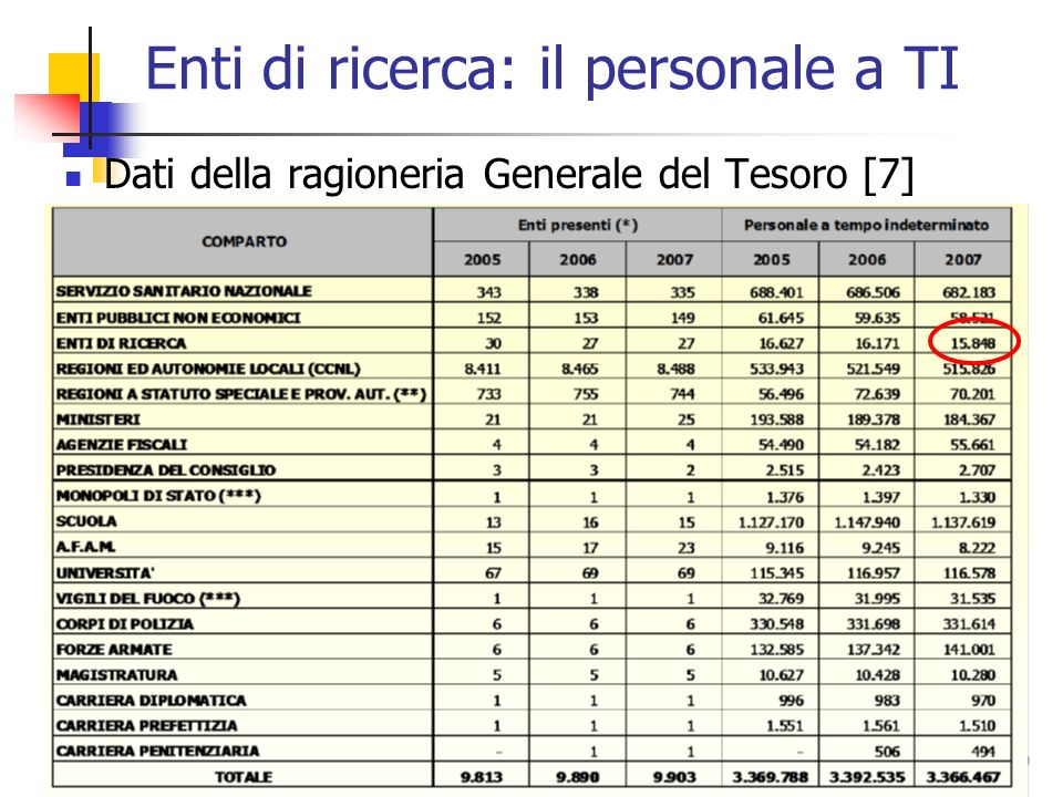 39 Enti di ricerca: il personale a TI Dati della ragioneria Generale del Tesoro [7]