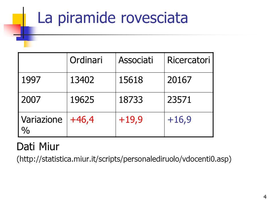 4 La piramide rovesciata Dati Miur (http://statistica.miur.it/scripts/personalediruolo/vdocenti0.asp) OrdinariAssociatiRicercatori 1997134021561820167 2007196251873323571 Variazione % +46,4+19,9+16,9