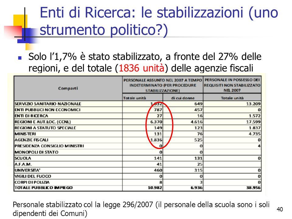 40 Enti di Ricerca: le stabilizzazioni (uno strumento politico?) Solo l1,7% è stato stabilizzato, a fronte del 27% delle regioni, e del totale (1836 unità) delle agenzie fiscali Personale stabilizzato col la legge 296/2007 (il personale della scuola sono i soli dipendenti dei Comuni)