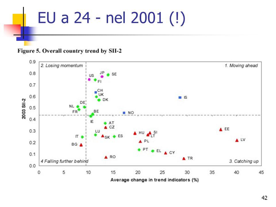 42 EU a 24 - nel 2001 (!)