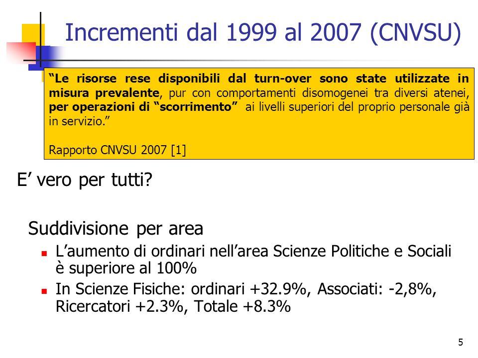 5 Incrementi dal 1999 al 2007 (CNVSU) E vero per tutti.