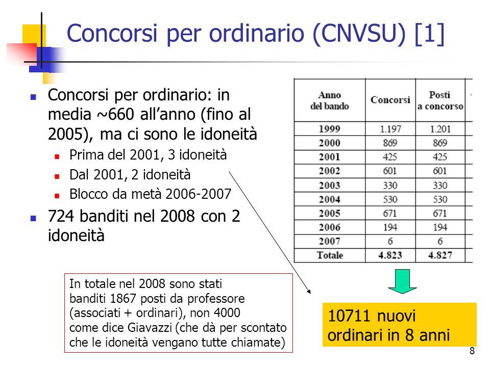 8 Concorsi per ordinario (CNVSU) [1] Concorsi per ordinario: in media ~660 allanno (fino al 2005), ma ci sono le idoneità Prima del 2001, 3 idoneità Dal 2001, 2 idoneità Blocco da metà 2006-2007 724 banditi nel 2008 con 2 idoneità 10711 nuovi ordinari in 8 anni In totale nel 2008 sono stati banditi 1867 posti da professore (associati + ordinari), non 4000 come dice Giavazzi (che dà per scontato che le idoneità vengano tutte chiamate)