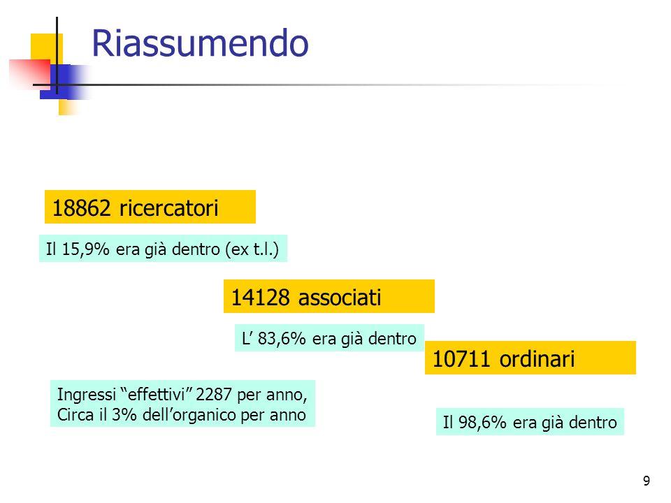 9 Riassumendo 14128 associati 18862 ricercatori 10711 ordinari Ingressi effettivi 2287 per anno, Circa il 3% dellorganico per anno Il 98,6% era già dentro L 83,6% era già dentro Il 15,9% era già dentro (ex t.l.)