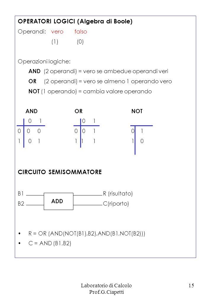 Laboratorio di Calcolo Prof.G.Ciapetti 15 OPERATORI LOGICI (Algebra di Boole) Operandi: verofalso (1) (0) Operazioni logiche: AND (2 operandi) = vero