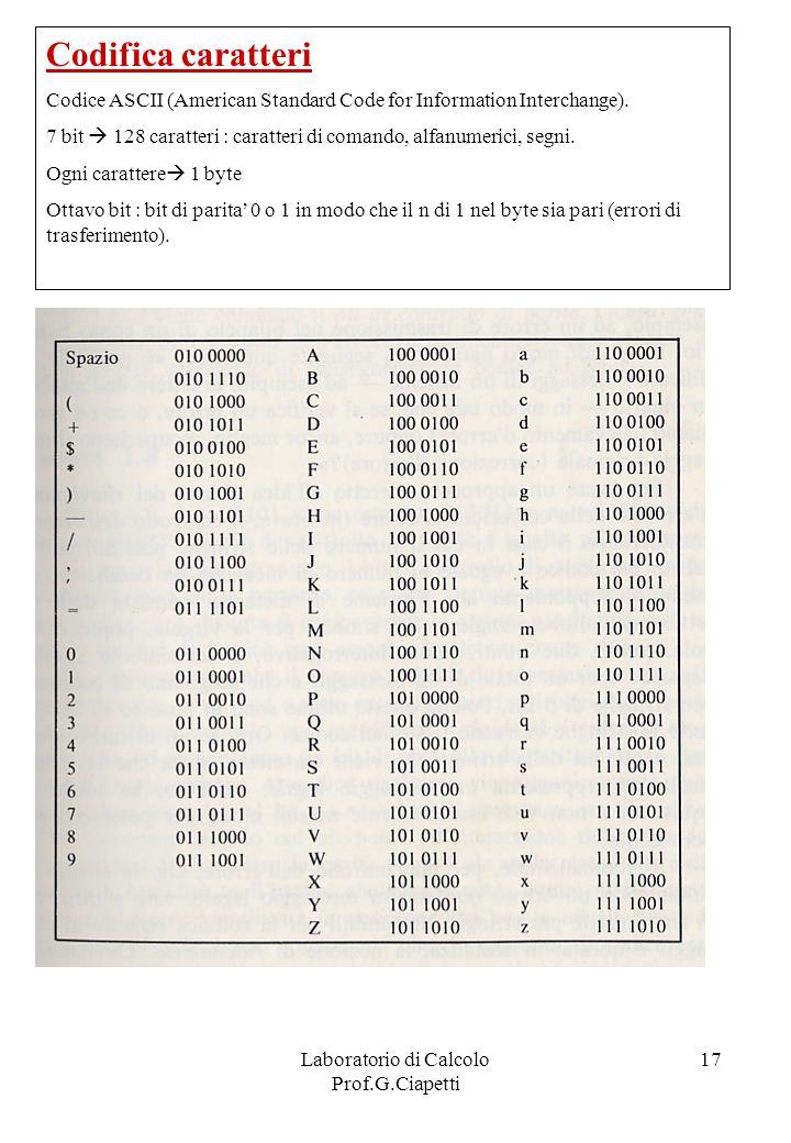Laboratorio di Calcolo Prof.G.Ciapetti 17 Codifica caratteri Codice ASCII (American Standard Code for Information Interchange). 7 bit 128 caratteri :