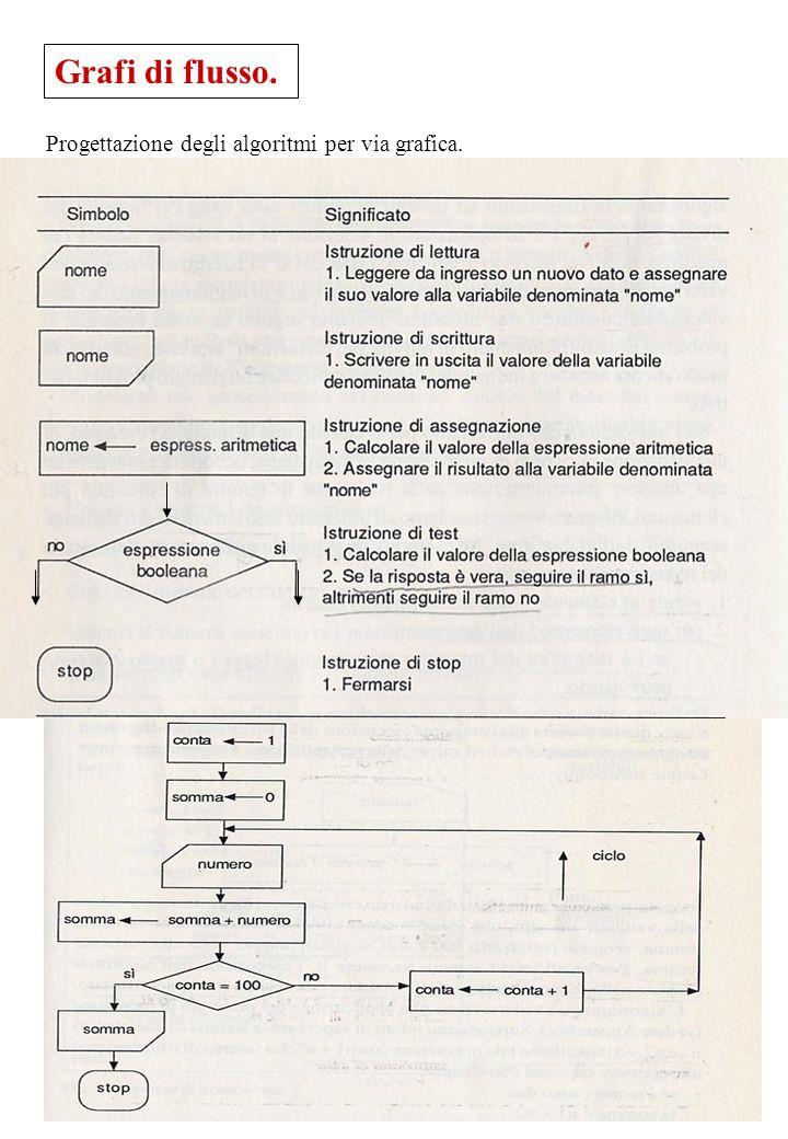 Laboratorio di Calcolo Prof.G.Ciapetti 21 Grafi di flusso. Progettazione degli algoritmi per via grafica.
