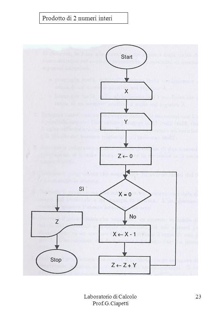 Laboratorio di Calcolo Prof.G.Ciapetti 23 Prodotto di 2 numeri interi
