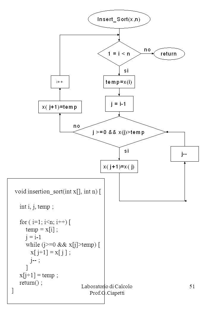 Laboratorio di Calcolo Prof.G.Ciapetti 51 void insertion_sort(int x[], int n) [ int i, j, temp ; for ( i=1; i<n; i++) [ temp = x[i] ; j = i-1 while (j