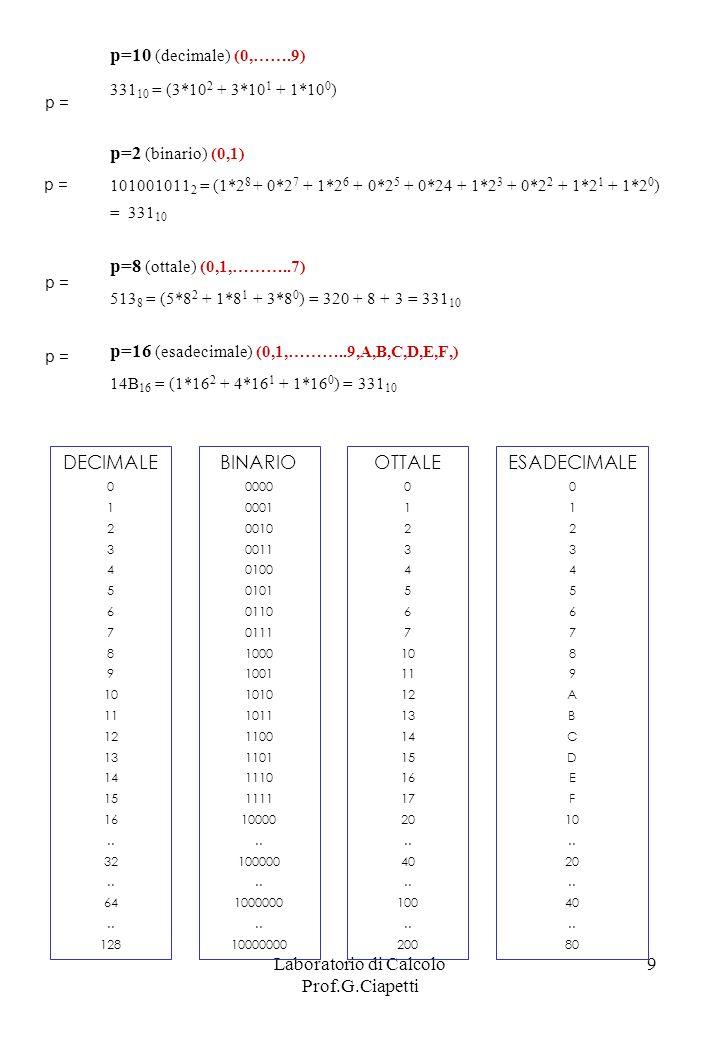Laboratorio di Calcolo Prof.G.Ciapetti 9 p=10 (decimale) (0,…….9) 331 10 = (3*10 2 + 3*10 1 + 1*10 0 ) p=2 (binario) (0,1) 101001011 2 = (1*2 8 + 0*2