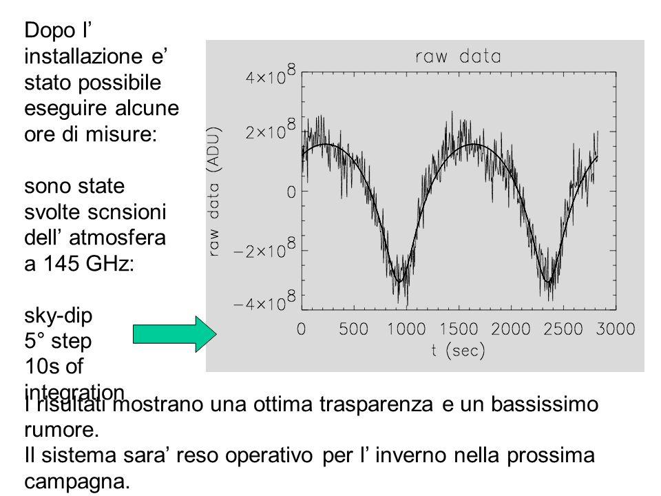 Dopo l installazione e stato possibile eseguire alcune ore di misure: sono state svolte scnsioni dell atmosfera a 145 GHz: sky-dip 5° step 10s of integration I risultati mostrano una ottima trasparenza e un bassissimo rumore.