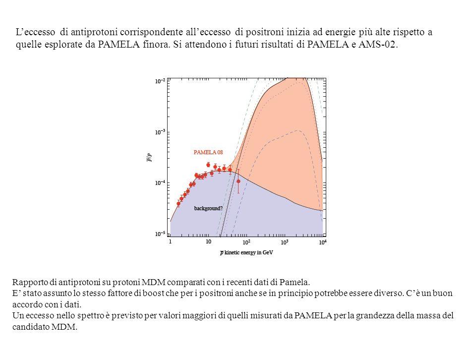 Rapporto di antiprotoni su protoni MDM comparati con i recenti dati di Pamela. E stato assunto lo stesso fattore di boost che per i positroni anche se