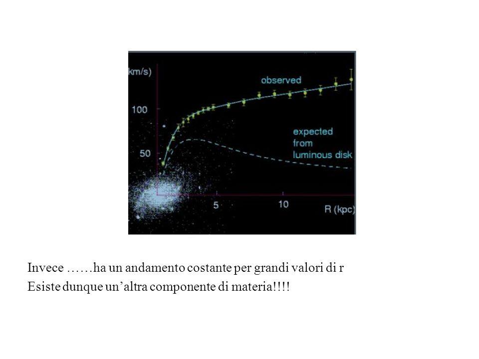 Invece ……ha un andamento costante per grandi valori di r Esiste dunque unaltra componente di materia!!!!