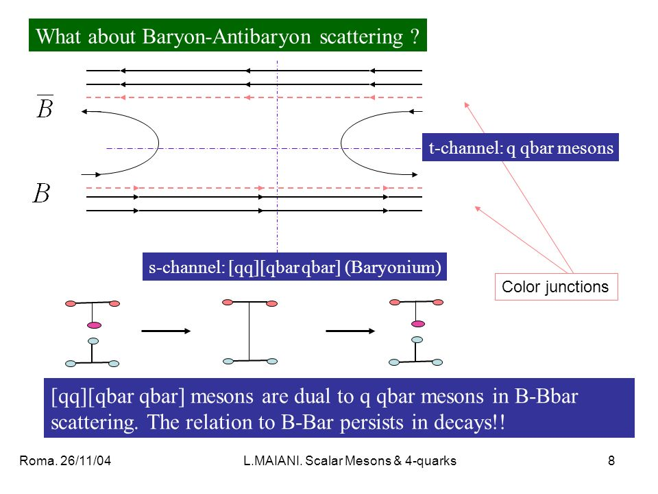 Roma. 26/11/04L.MAIANI. Scalar Mesons & 4-quarks8 s-channel: [qq][qbar qbar] (Baryonium) What about Baryon-Antibaryon scattering ? Color junctions [qq