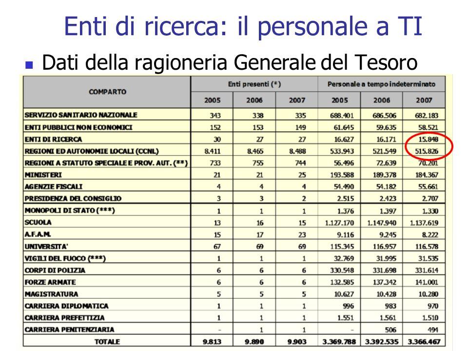 Enti di ricerca: il personale a TI Dati della ragioneria Generale del Tesoro [7]
