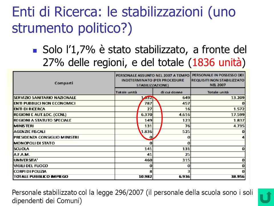 Enti di Ricerca: le stabilizzazioni (uno strumento politico?) Solo l1,7% è stato stabilizzato, a fronte del 27% delle regioni, e del totale (1836 unit