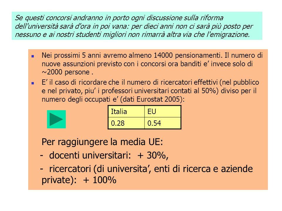 Se questi concorsi andranno in porto ogni discussione sulla riforma dell'università sarà d'ora in poi vana: per dieci anni non ci sarà più posto per n