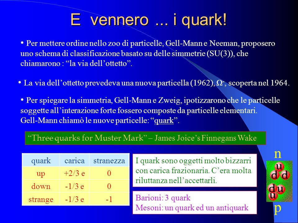 E vennero... i quark! Per mettere ordine nello zoo di particelle, Gell-Mann e Neeman, proposero uno schema di classificazione basato su delle simmetri