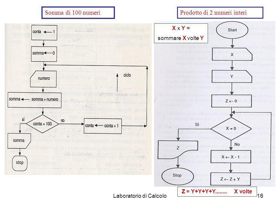 Laboratorio di Calcolo15 Grafi di flusso. Progettazione simbolica degli algoritmi per via grafica. I simboli rappresentano i 5 tipi base di istruzioni
