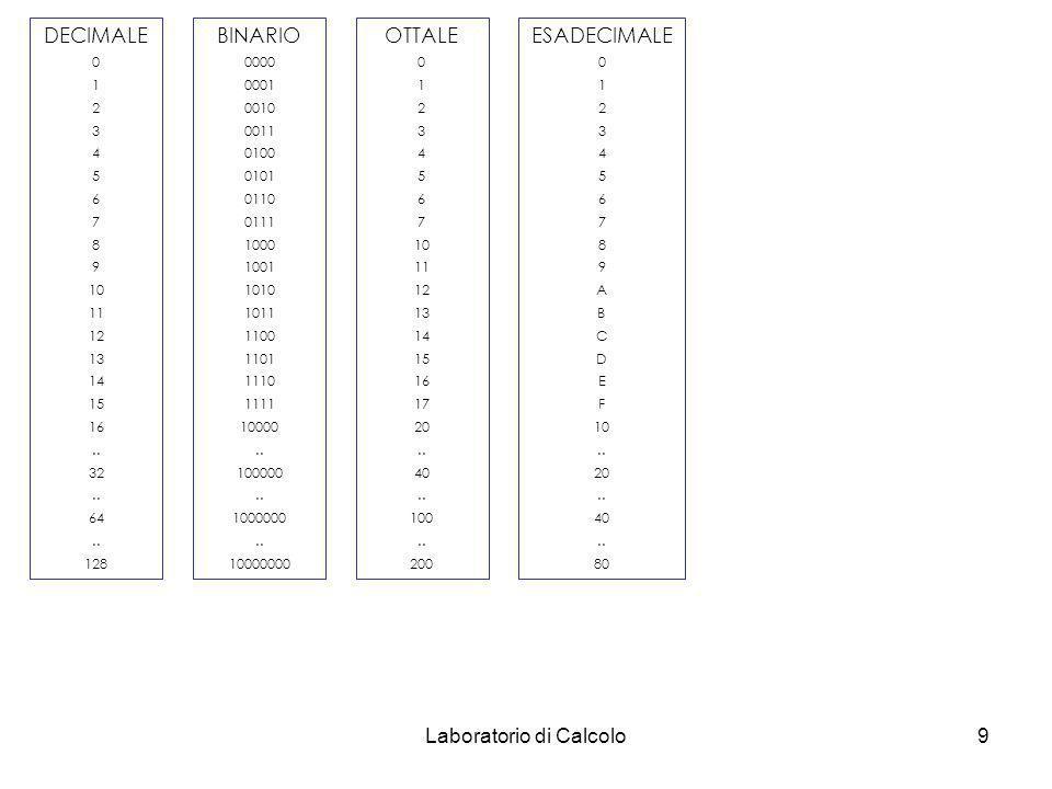 Laboratorio di Calcolo8 p=10 (decimale) (0,…….9) 331 10 = (3*10 2 + 3*10 1 + 1*10 0 ) p=2 (binario) (0,1) 101001011 2 = (1*2 8 + 0*2 7 + 1*2 6 + 0*2 5
