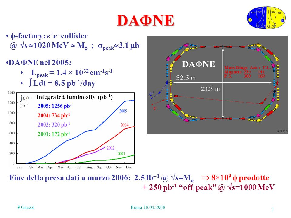 P.GauzziRoma 18/04/2008 2 DA NE -factory: e + e - collider @ s 1020 MeV M ; peak 3.1 b DA NE nel 2005: L peak = 1.4 × 10 32 cm -1 s -1 Ldt = 8.5 pb -1 /day Integrated luminosity (pb -1 ) Fine della presa dati a marzo 2006: 2.5 fb @ s=M 8×10 9 prodotte + 250 pb -1 off-peak @ s=1000 MeV