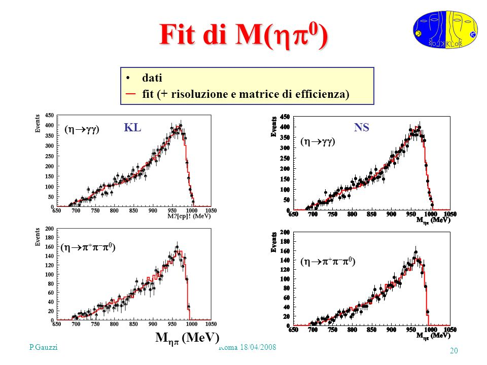 P.GauzziRoma 18/04/2008 20 Fit di M( 0 ) M π (MeV) KL ( ) ( + 0 ) NS ( ) ( + 0 ) dati fit (+ risoluzione e matrice di efficienza)