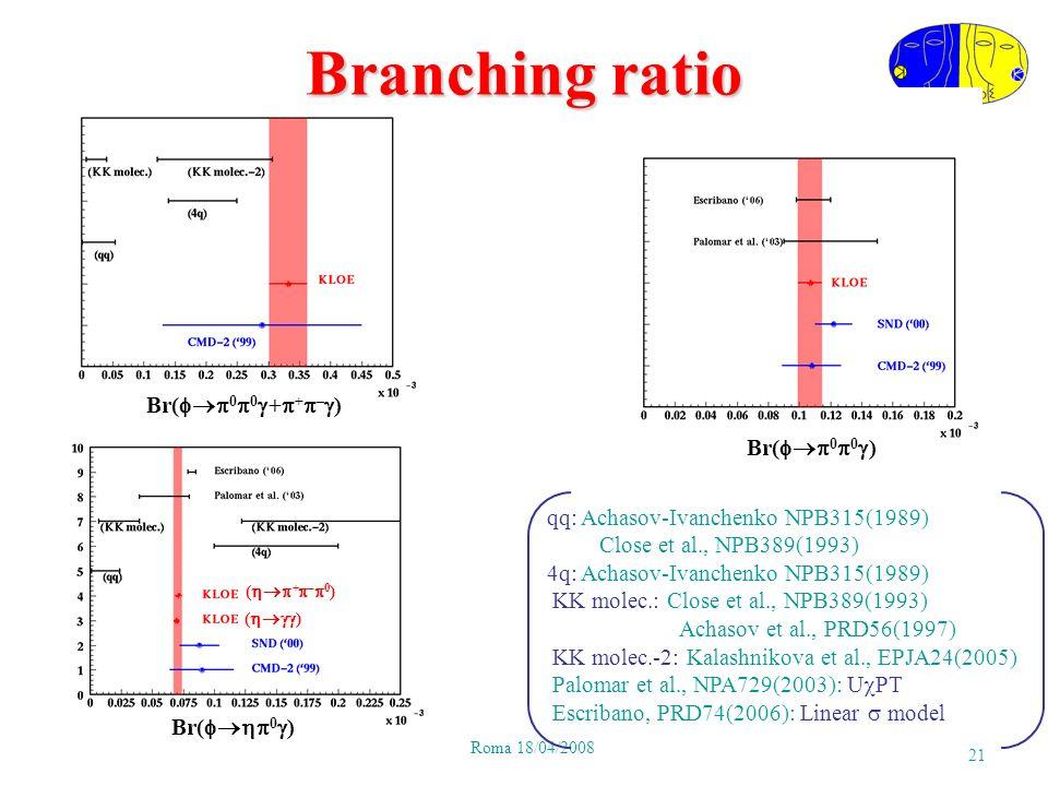 P.GauzziRoma 18/04/2008 21 Br( 0 0 ) Br( 0 ) ( ) ( + – 0 ) qq: Achasov-Ivanchenko NPB315(1989) Close et al., NPB389(1993) 4q: Achasov-Ivanchenko NPB315(1989) KK molec.: Close et al., NPB389(1993) Achasov et al., PRD56(1997) KK molec.-2: Kalashnikova et al., EPJA24(2005) Palomar et al., NPA729(2003): U PT Escribano, PRD74(2006): Linear model Br( 0 0 + + – ) Branching ratio