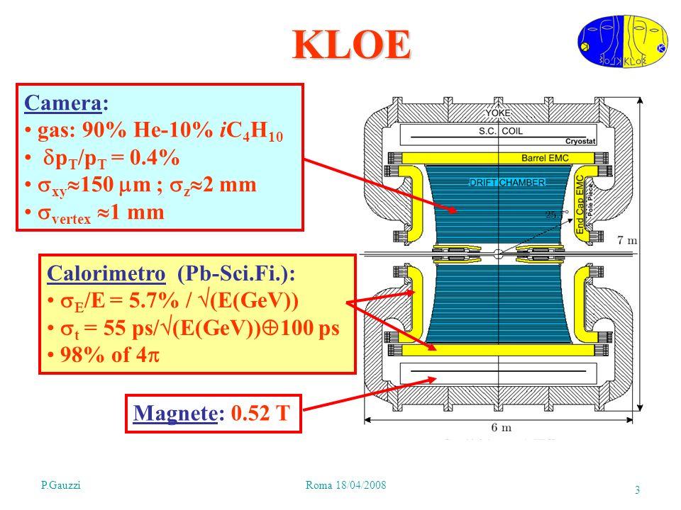 P.GauzziRoma 18/04/2008 3KLOE Camera: gas: 90% He-10% iC 4 H 10 p T /p T = 0.4% xy 150 m ; z 2 mm vertex 1 mm Calorimetro (Pb-Sci.Fi.): /E = 5.7% / (E(GeV)) t = 55 ps/ (E(GeV)) 100 ps 98% of 4 Magnete: 0.52 T