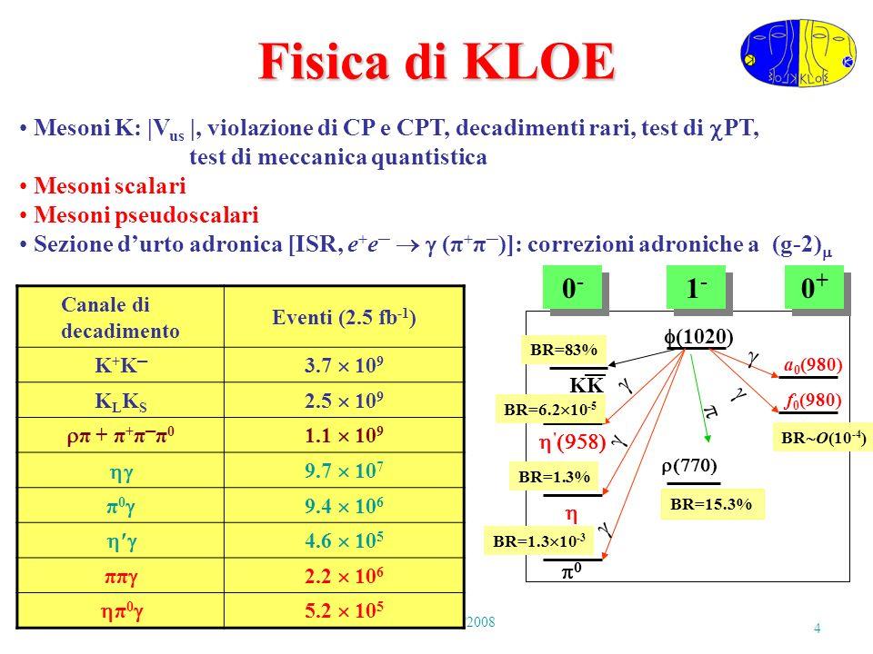 P.GauzziRoma 18/04/2008 15 Fit di M( + ) (2) Interferenza distruttiva f 0 -FSR Il fit non e sensibile alla (600) [PLB634(2006)148] f 0 + f 0 0 0 f 0 (980) param.KLNSKLNS M f0 (MeV)980 – 987973 – 981976.8984.7 g f (GeV -1 )1.2 – 2.02.782.61 g f (GeV)3.0 – 4.20.9 – 1.1-1.431.31 g fK+K (GeV)5.0 – 6.31.6 – 2.33.760.40 P( 2 ) 4.2%4.4% R = (g fK+K / g f = 2.2 – 2.8 (KL); 2.6 – 4.4 (NS)